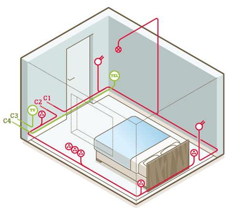 comment installer un extracteur dans une chambre de culture tout savoir sur le circuit électrique dans le bureau la