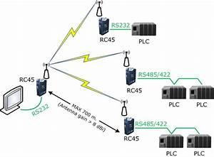 Rc45  Radio Modem