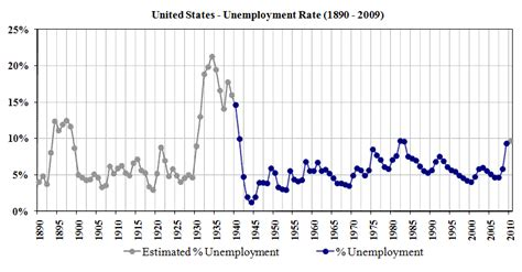 united states bureau of statistics unemployment the wiki