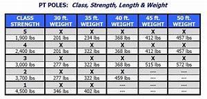Wood Utility Pole Class Chart PDF Plan Download – Free