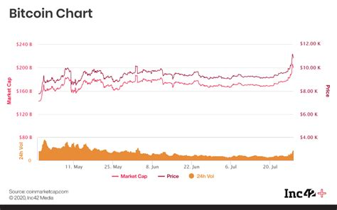 Today is sunday 28th of march 2021, btc real time prices chart of the usd, gbp, euro and indian rupee (btc/inr). Visa, Mastercard Bullish About Cryptocurrencies & More