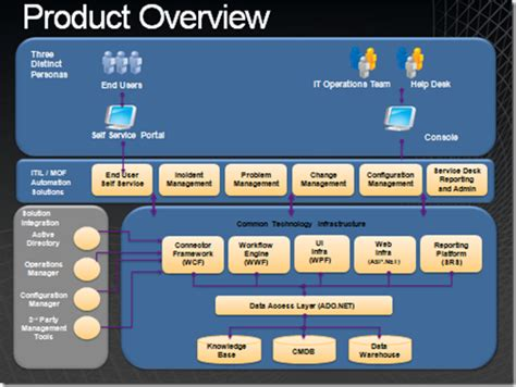 microsoft help desk software microsoft help desk software system center service