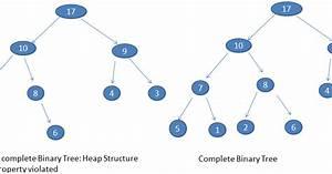 Coding, Recipies, Binary, Heap