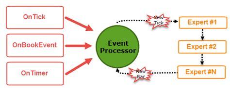 universal expert advisor  event model  trading