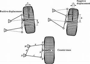 Different Types Of Camber Angle Resulted From Wheel