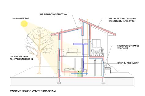 sustainable house design   ideas fontan architecture