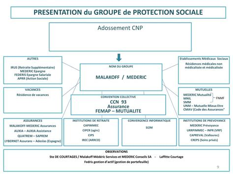 humanis si鑒e social ppt presentation du groupe de protection sociale powerpoint presentation id 570794