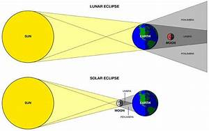Bilal M Mirza  Solar And Lunar Eclipse