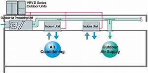 Daikin Fresh Air Processing Unit China  Mainland  Hvac