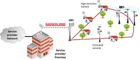 hpmp forms radwin hbs 5200 series ptmp base station radio universal