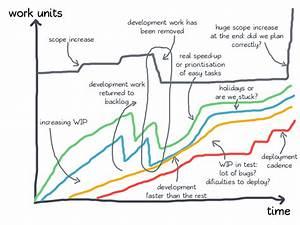 The Cumulative Flow Chart  Cfd  In A Nutshell  U2013 Leanguru