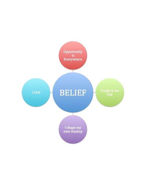 belief  images beliefs pie chart day