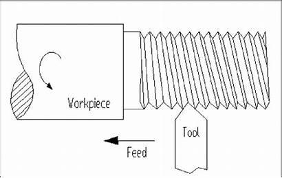Lathe Cutting Thread Machine Operation Diagram Scientific