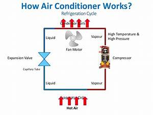 Central Air Conditioning System Basics