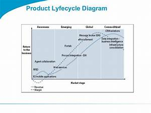 Togaf 9 Template Product Lyfecycle Diagram