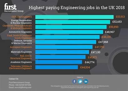 Highest Paid Engineers Gas Salary Engineering Oil