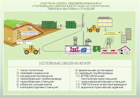 Переработка мусора в энергию .