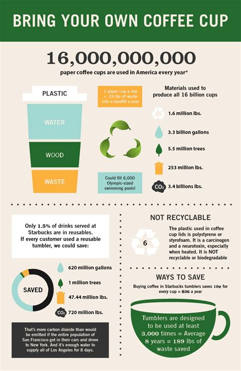 recycled cups infographic archives tata howard