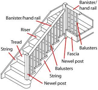 Staircase Banister Parts by Preparing And Painting A Staircase