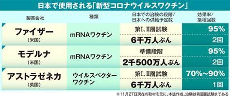 日本 コロナ ワクチン 会社