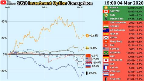 What are the different types of investment options? 2020 Global Finantial Crisis / Investment Options Comparison