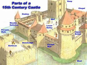 The gallery for --> Parts Of A Castle