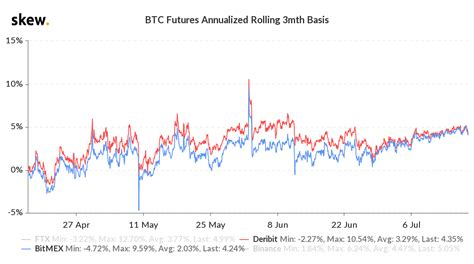 The option can be exercised at any time), and be cash settled in bitcoin. BTC Options Traders Are Not Betting on a Short-Term ...