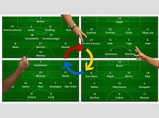 Football tactics explained the most common formations