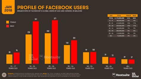 Indonesia Unite Graphic 5 191 c 243 mo elegir las mejores redes sociales para tu negocio el