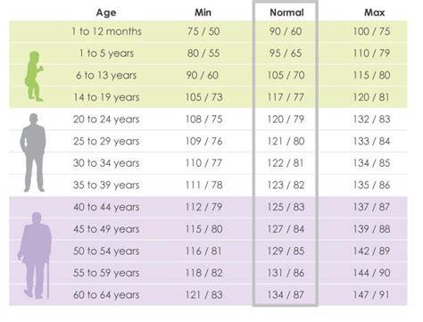 normal blood pressure chart 95 | Healthiack