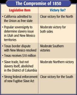 terms of the compromise of 1850 american history