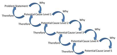 5 Why Dmaic Tools Six Sigma Tools 5 Whys L Problem Solving Process