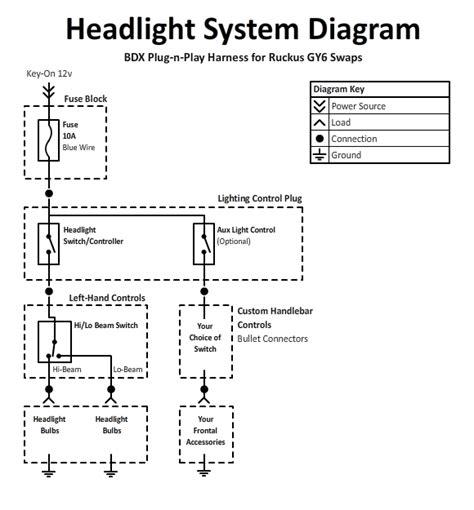 Bdx Harness For Ruckus Indication System Datasheet
