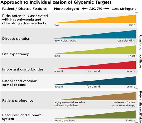 glycemic targets standards  medical care  diabetes