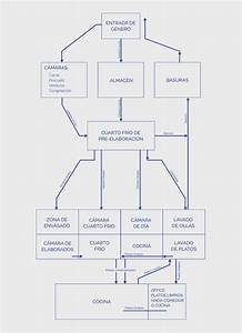Diagrama De Flujo Recepcion De Materia Prima