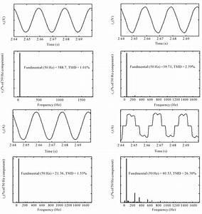 Ac Voltage Waveform