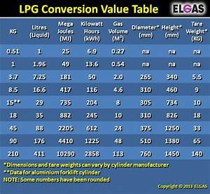 Lpg Conversion Value Table With Kg Litres Mj Kwh And