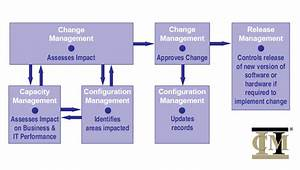 configuration management aras enterprise plm software With itil configuration management process document