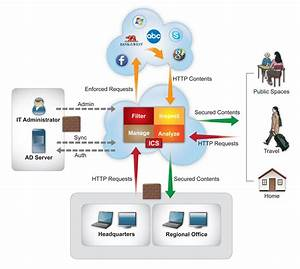 Interscan Cloud Security