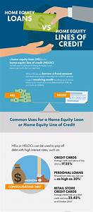 heloc heloc vs cash out With documents required for home equity line of credit