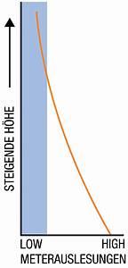 Feuchtigkeit In Wänden : teil 2 beurteilung der feuchtigkeit in geb uden aufsteigende feuchtigkeit kontrolle ~ Markanthonyermac.com Haus und Dekorationen