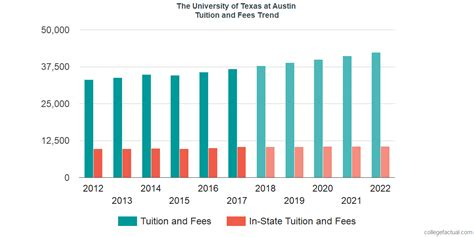 The University of Texas at Austin Tuition and Fees