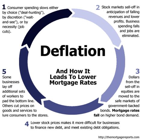 deflation  mortgage rates