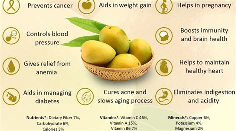 Health Benefits of a Mango Nikki Kuban Minton