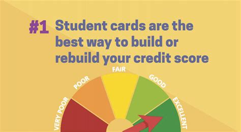 See bankrate's favorite student credit on discover's secure website. Person To Person Credit Card Payments: Best Secured Credit Card For College Students