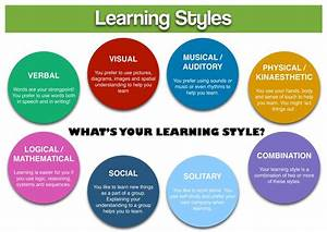 Learning Methods, Learning Styles, Thinking Styles and ...