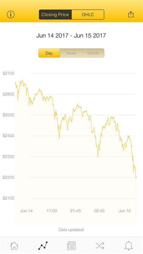 The price of bitcoin over the years has gone from being worth less than a penny to being worth a lexus gx 460 luxury suv. The latest Bitcoin Price Index is 2,207.78 USD http://www ...