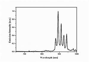 Emission Spectra Of A Colloidal Suspension  Top  And Of