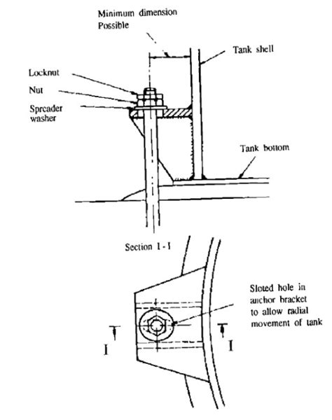 AutoPIPE Vessel - Tank Bottom Plate & Annular Plate