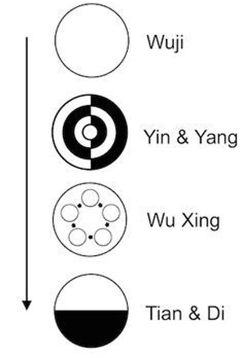 chinese alchemy - Google Search | Tai chi qigong, Alchemy